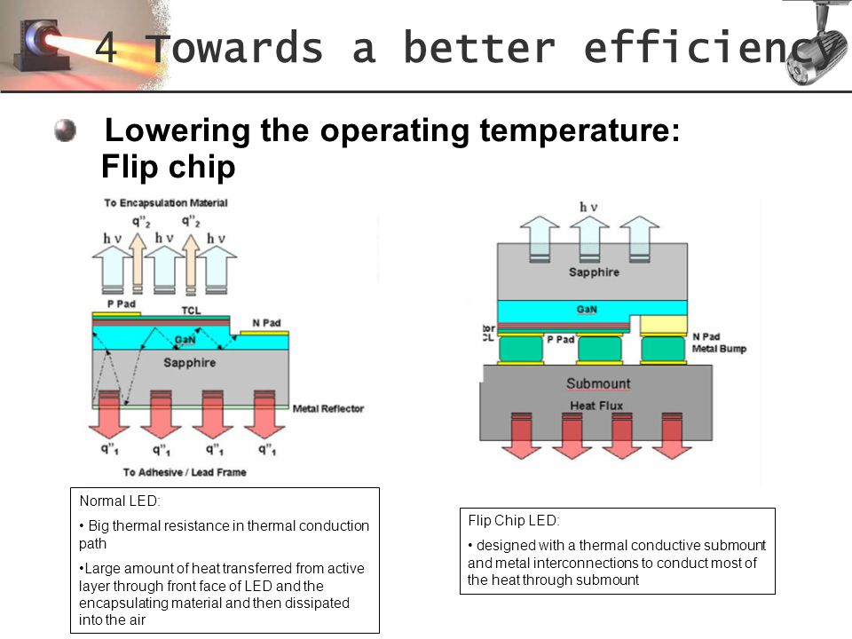 Lowering the operating temperature: Flip chip 4 Towards a better efficiency Normal LED: Big thermal resistance in thermal conduction path Large amount