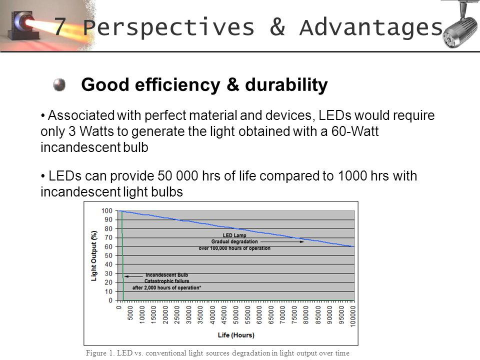 Good efficiency & durability 7 Perspectives & Advantages LEDs can provide 50 000 hrs of life compared to 1000 hrs with incandescent light bulbs Associ