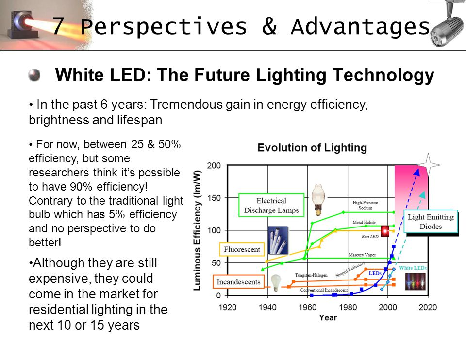 White LED: The Future Lighting Technology In the past 6 years: Tremendous gain in energy efficiency, brightness and lifespan Although they are still e