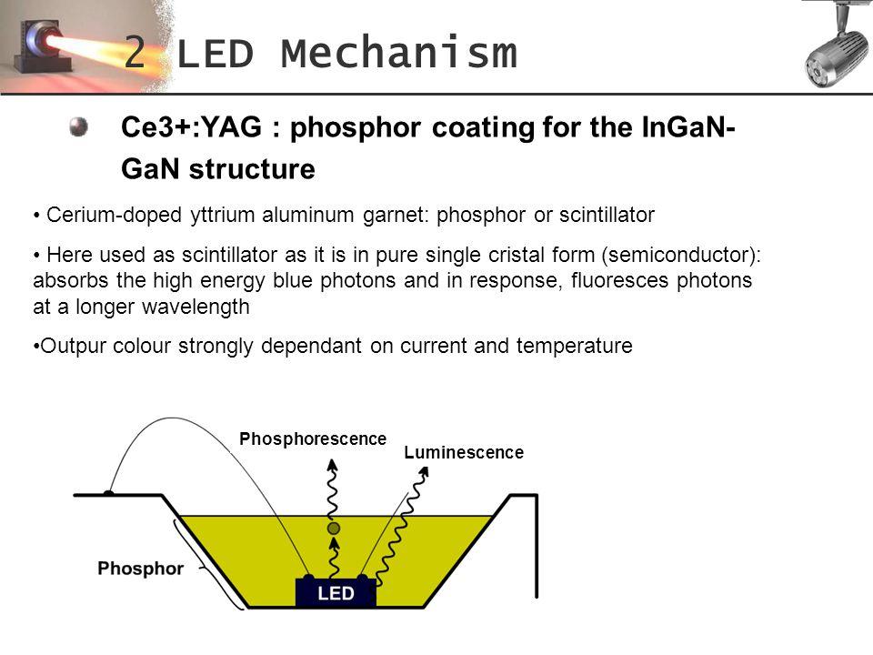 Ce3+:YAG : phosphor coating for the InGaN- GaN structure 2 LED Mechanism Cerium-doped yttrium aluminum garnet: phosphor or scintillator Here used as s