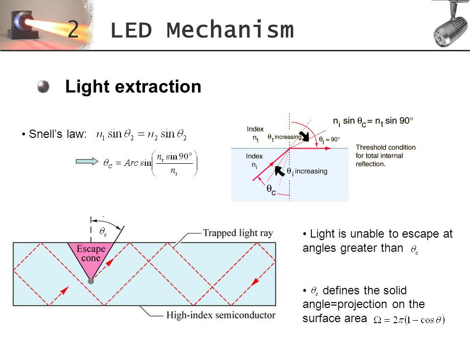 White LED: The Future Lighting Technology In the past 6 years: Tremendous gain in energy efficiency, brightness and lifespan Although they are still expensive, they could come in the market for residential lighting in the next 10 or 15 years For now, between 25 & 50% efficiency, but some researchers think its possible to have 90% efficiency.