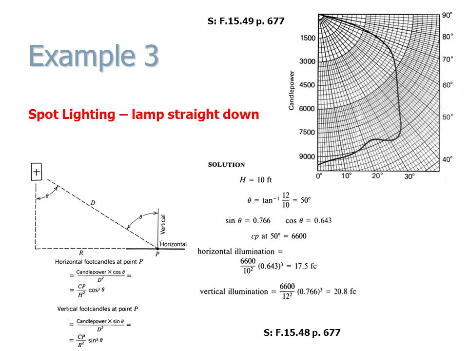 Example 3 Spot Lighting – lamp straight down S: F p. 677 S: F p. 677