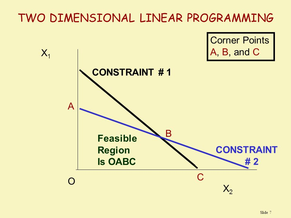 Slide 8 X1X1 X2X2 A B C CONSTRAINT # 1 CONSTRAINT # 2 Optimal Feasible Solution at Point B Greatest Output O