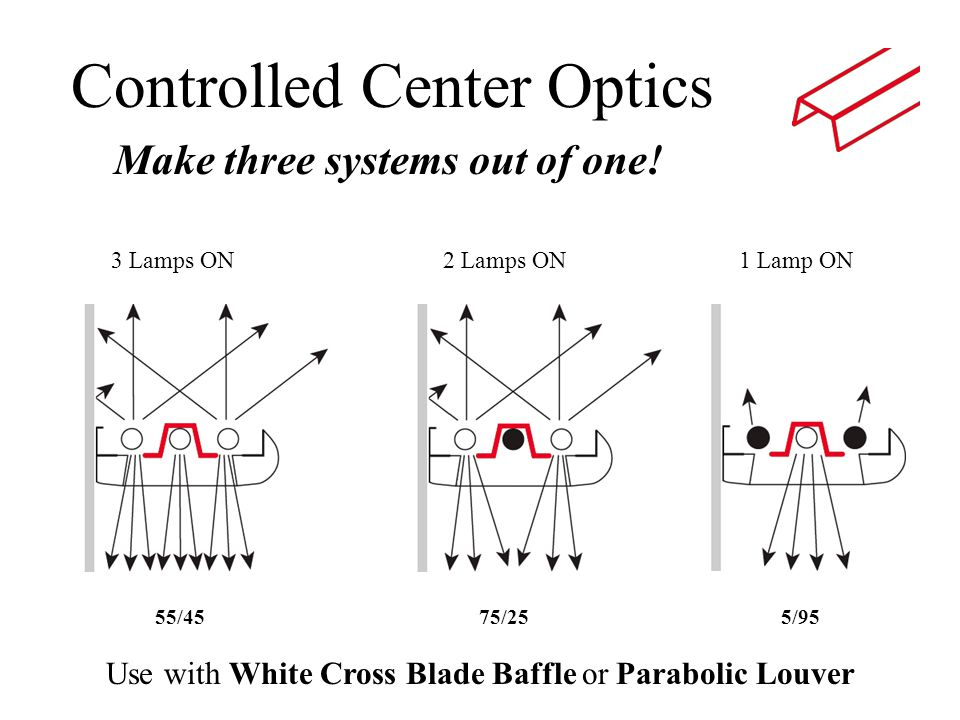 Make three systems out of one! 3 Lamps ON Controlled Center Optics 5/9575/25 Use with White Cross Blade Baffle or Parabolic Louver 55/45 2 Lamps ON1 L