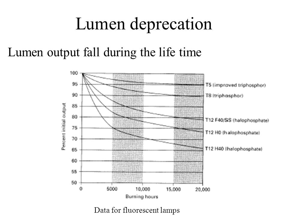 Lumen deprecation Data for fluorescent lamps Lumen output fall during the life time