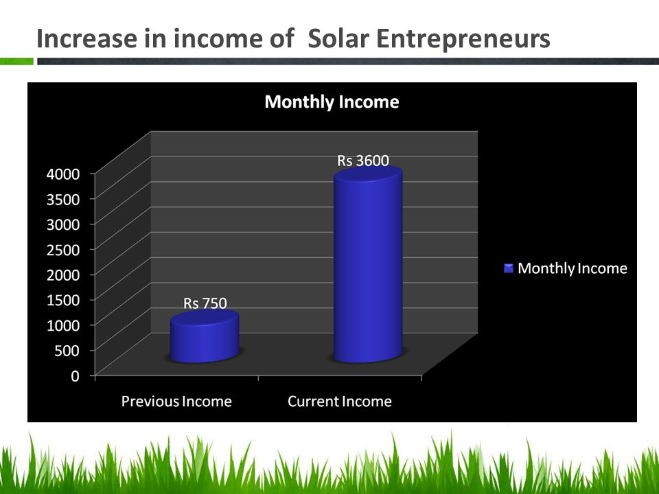 Increase in income of Solar Entrepreneurs