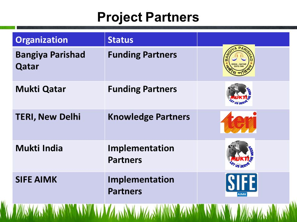 Project Partners OrganizationStatus Bangiya Parishad Qatar Funding Partners Mukti QatarFunding Partners TERI, New DelhiKnowledge Partners Mukti IndiaImplementation Partners SIFE AIMKImplementation Partners