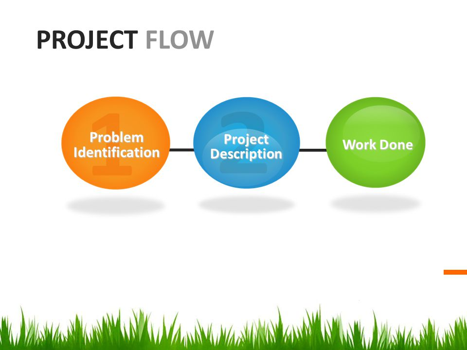 PROJECT FLOW Problem Identification Project Description Work Done