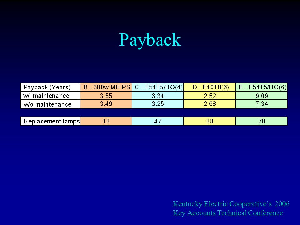 Payback Kentucky Electric Cooperatives 2006 Key Accounts Technical Conference