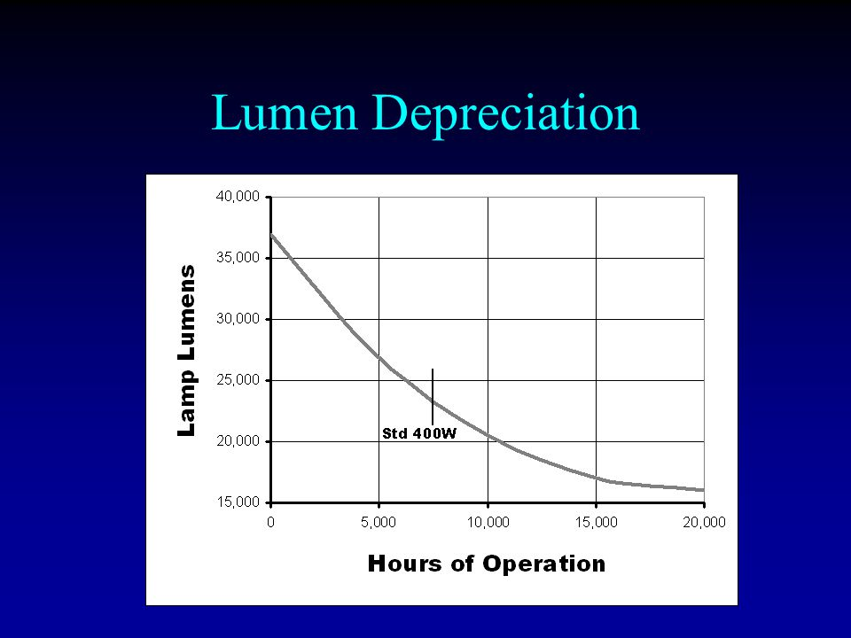 Lumen Depreciation