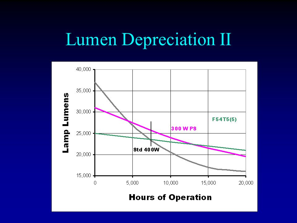 Lumen Depreciation II