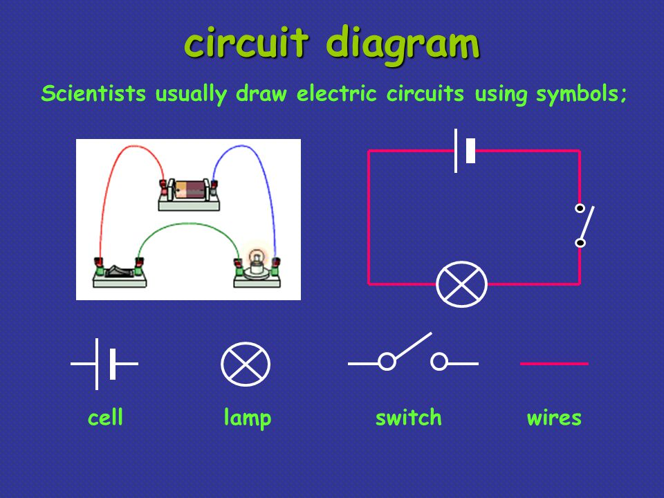 circuit diagram cellswitchlampwires Scientists usually draw electric circuits using symbols;