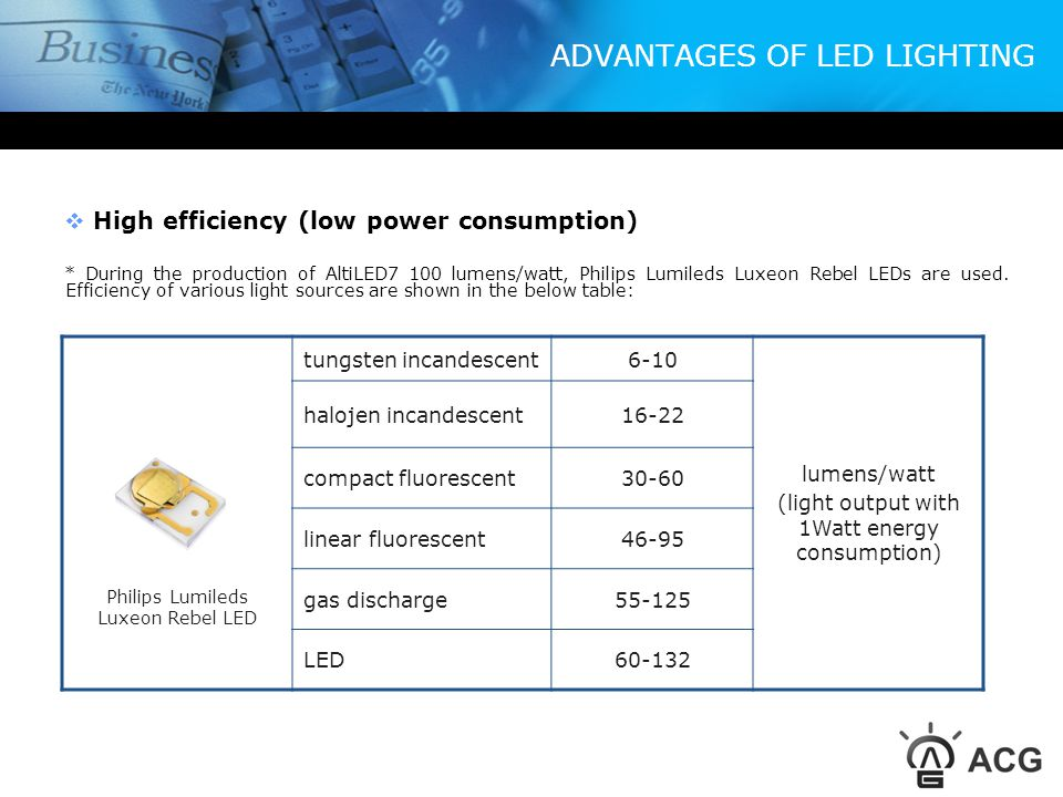 ADVANTAGES OF LED LIGHTING Long lifespan (>50.000 hours) * Estimated lifespan of AltiLED is over 50.000 hours.