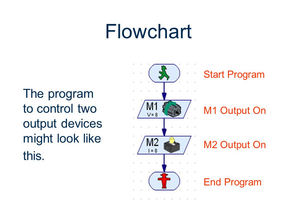 The program to control two output devices might look like this. Start Program M1 Output On M2 Output On End Program Flowchart