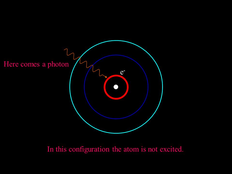 e-e- Here comes a nucleus With possible orbits for electrons In this configuration the atom is not excited.