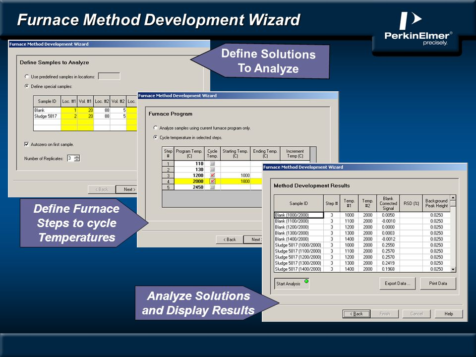 Furnace Method Development Wizard Define Furnace Steps to cycle Temperatures Define Solutions To Analyze Analyze Solutions and Display Results