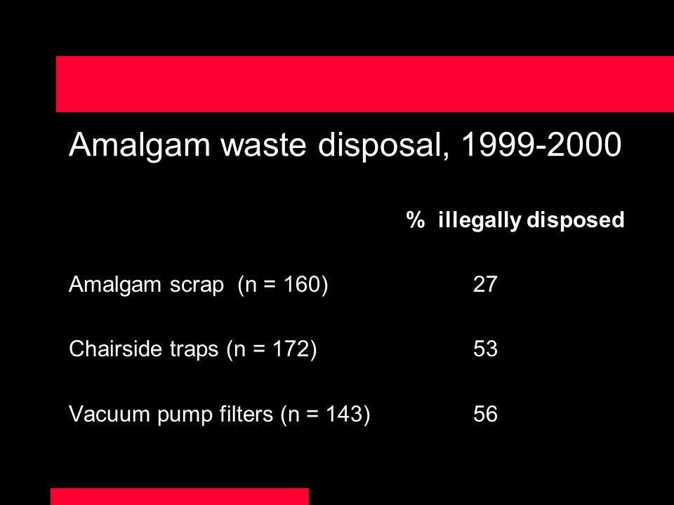 Amalgam waste disposal, 1999-2000 % illegally disposed Amalgam scrap (n = 160)27 Chairside traps (n = 172)53 Vacuum pump filters (n = 143)56