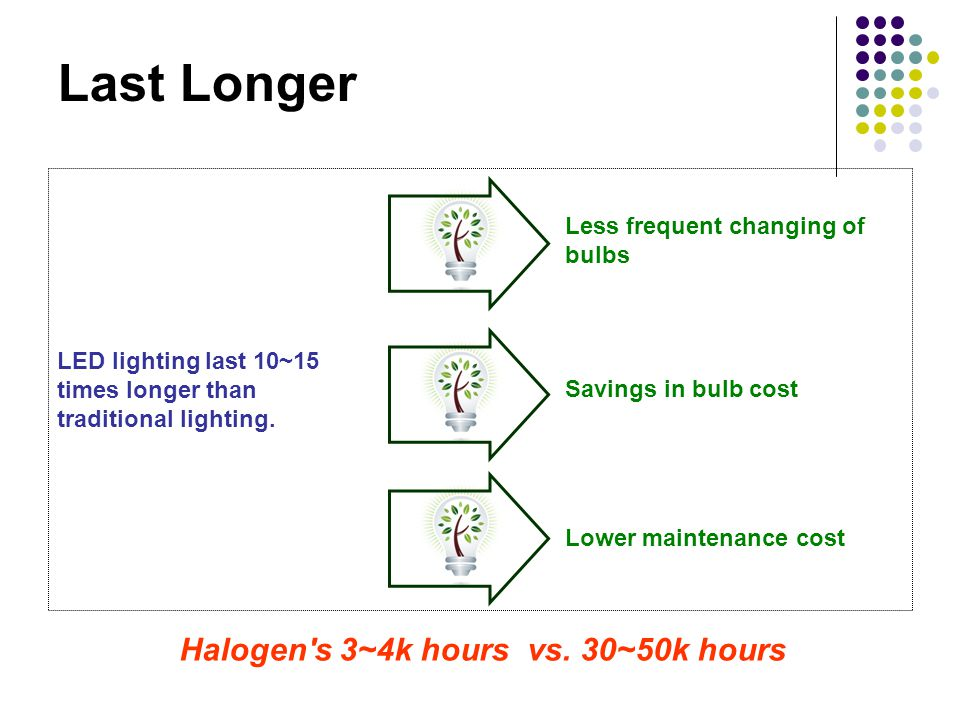 Last Longer Lower maintenance cost Savings in bulb cost Less frequent changing of bulbs LED lighting last 10~15 times longer than traditional lighting.