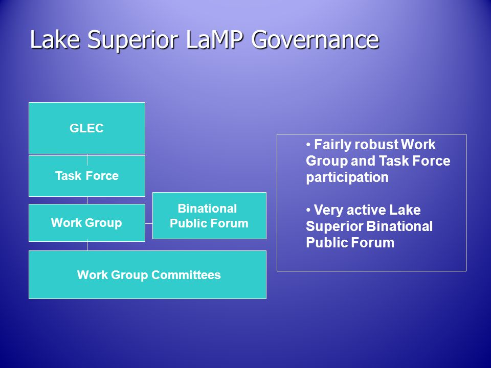 Lake Superior LaMP Governance GLEC Task Force Work Group Binational Public Forum Work Group Committees Fairly robust Work Group and Task Force participation Very active Lake Superior Binational Public Forum