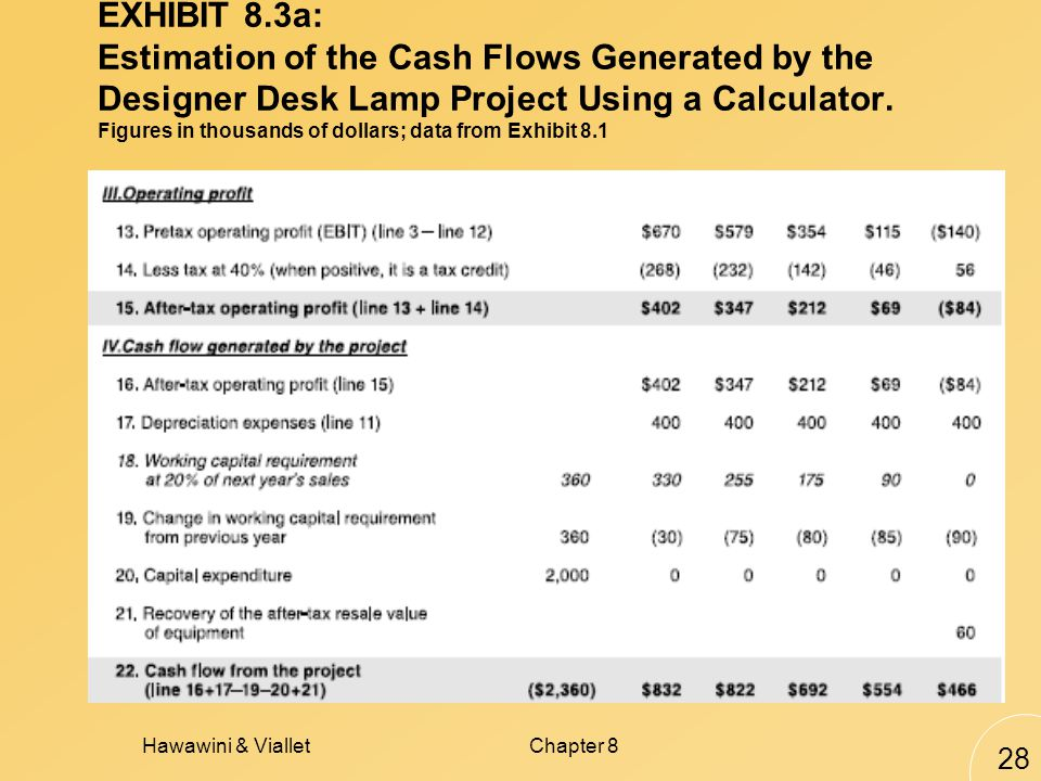 Hawawini & VialletChapter 8 28 EXHIBIT 8.3a: Estimation of the Cash Flows Generated by the Designer Desk Lamp Project Using a Calculator.