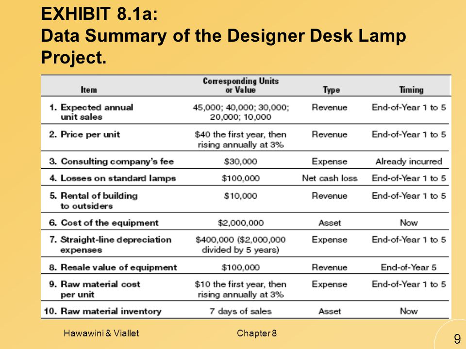 Hawawini & VialletChapter 8 9 EXHIBIT 8.1a: Data Summary of the Designer Desk Lamp Project.
