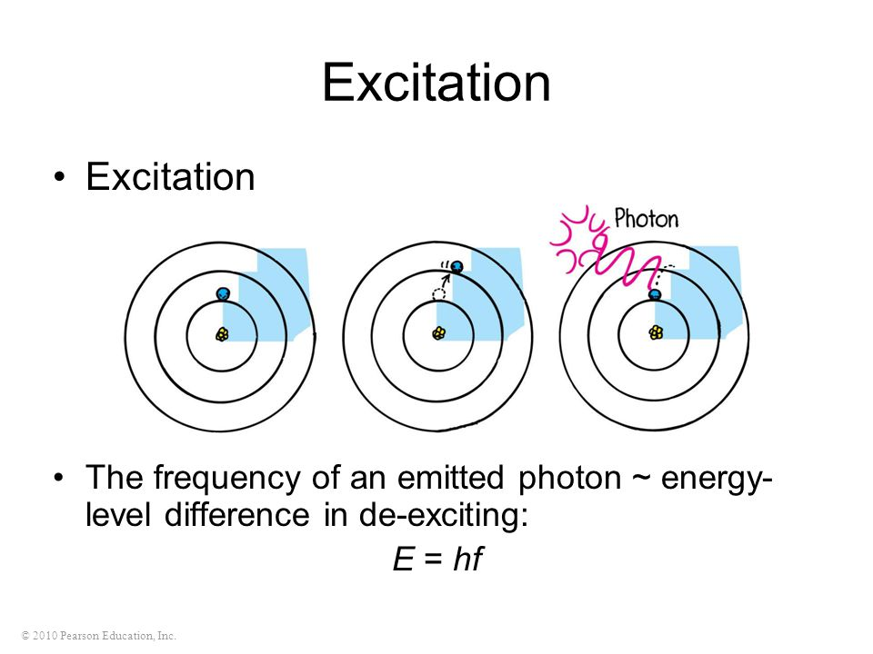 © 2010 Pearson Education, Inc. Excitation The frequency of an emitted photon ~ energy- level difference in de-exciting: E = hf