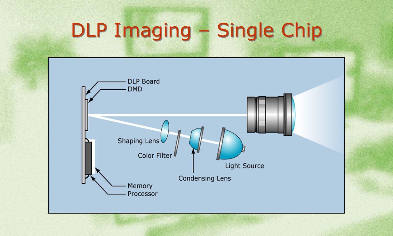 DLP Imaging – Single Chip