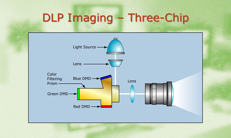 DLP Imaging – Three-Chip