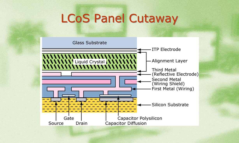 LCoS Panel Cutaway
