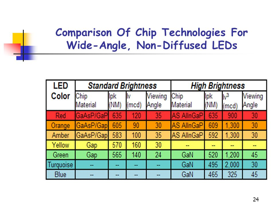 24 Comparison Of Chip Technologies For Wide-Angle, Non-Diffused LEDs