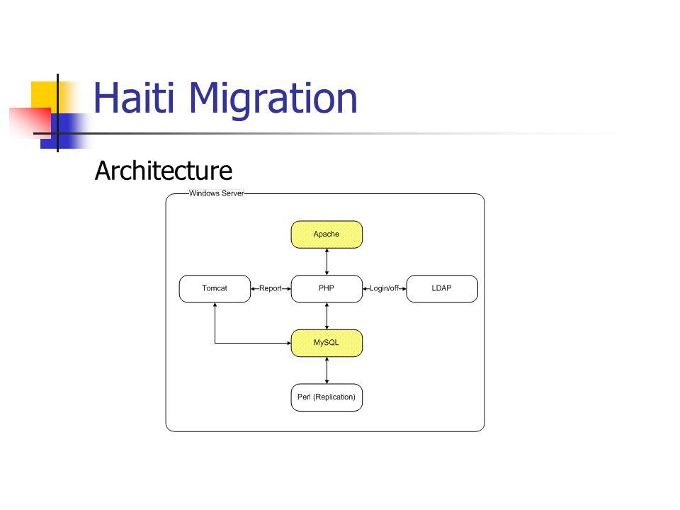 Haiti Migration Architecture