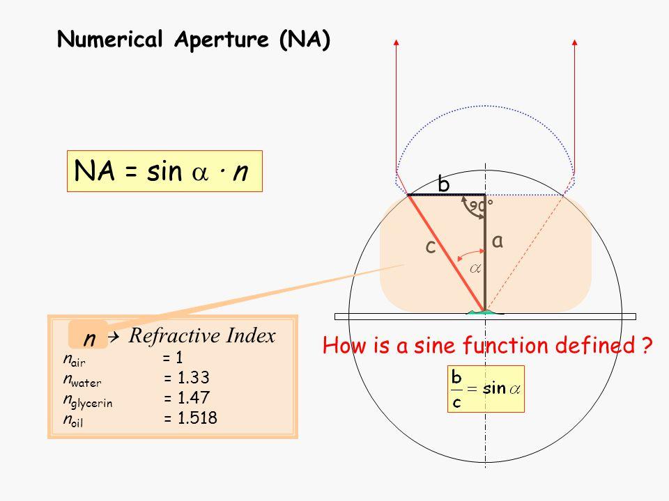 Numerical Aperture (NA) c b a 90° Refractive Index n air = 1 n water = 1.33 n glycerin = 1.47 n oil = 1.518 n NA = sin · n How is a sine function defi
