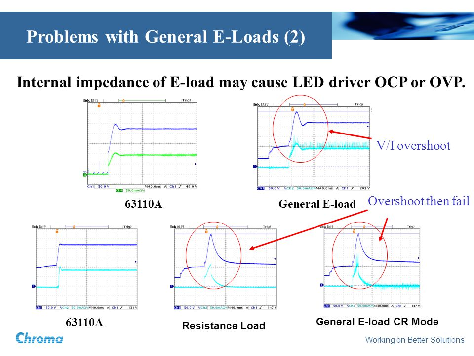 Working on Better Solutions Problems with General E-Loads (2) Internal impedance of E-load may cause LED driver OCP or OVP. General E-load Resistance