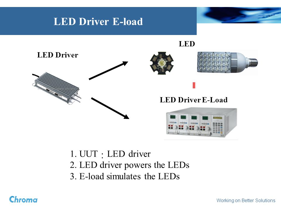 Working on Better Solutions LED Driver E-load LED Driver E-Load LED Driver LED 1. UUT LED driver 2. LED driver powers the LEDs 3. E-load simulates the