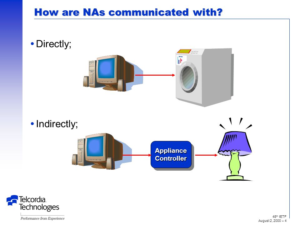48 th IETF August 2, 2000 – 3 What is a Networked Appliance (NA).