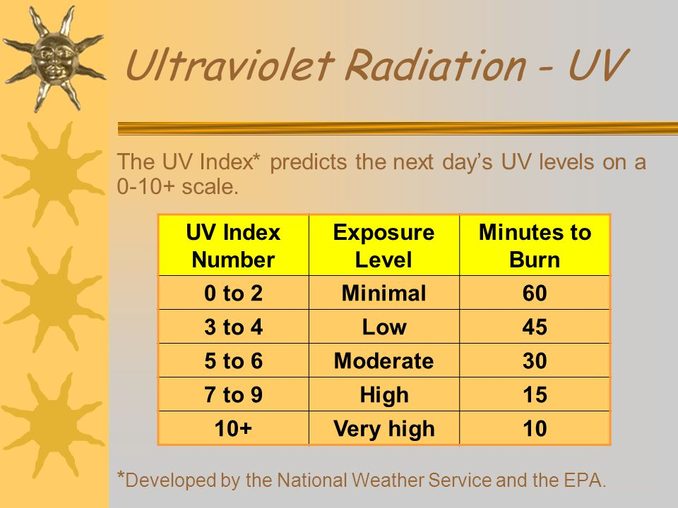 Ultraviolet Radiation - UV The UV Index* predicts the next days UV levels on a 0-10+ scale.