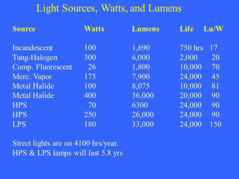 Light Sources, Watts, and Lumens SourceWattsLumensLifeLu/W Incandescent1001,690750 hrs 17 Tung-Halogen3006,0002,000 20 Comp. Fluorescent 261,80010,000
