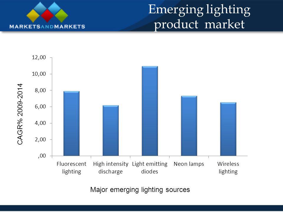 Emerging lighting product market Major emerging lighting sources CAGR% 2009-2014