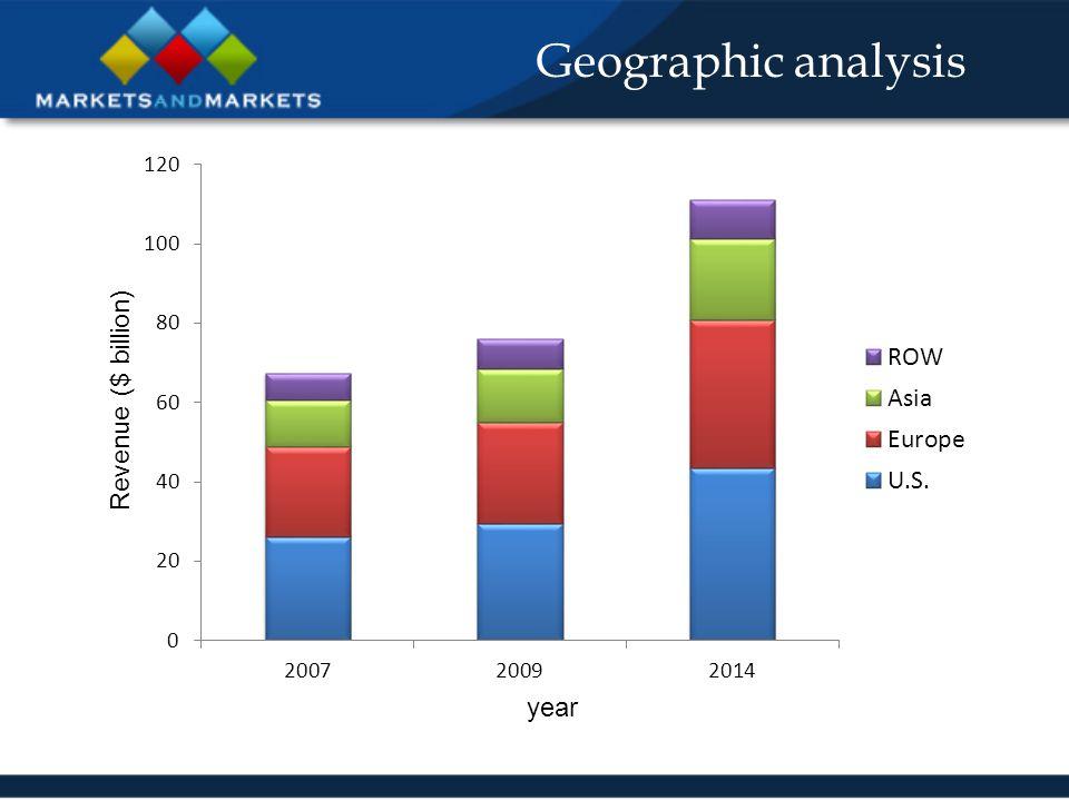 Geographic analysis year Revenue ($ billion)