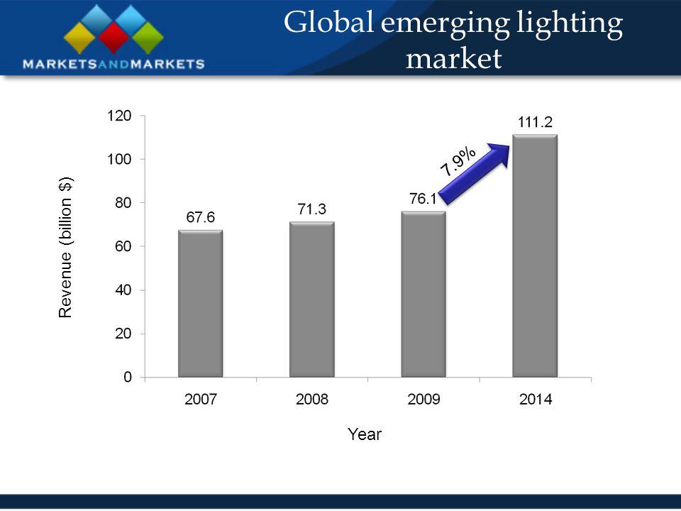 Global emerging lighting market Revenue (billion $) Year 7.9%