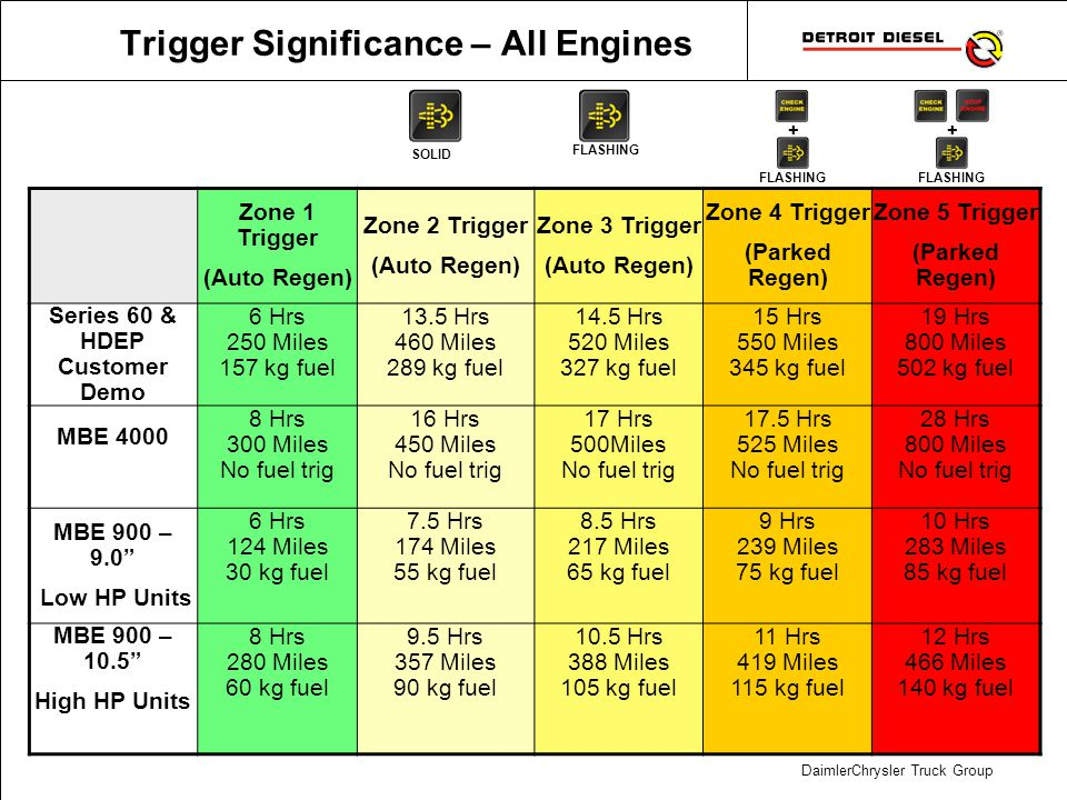 DaimlerChrysler Truck Group Trigger Significance – All Engines Zone 1 Trigger (Auto Regen) Zone 2 Trigger (Auto Regen) Zone 3 Trigger (Auto Regen) Zon