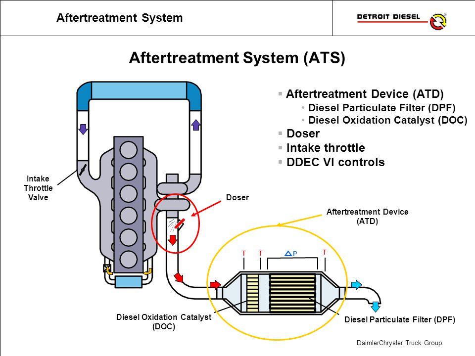 DaimlerChrysler Truck Group Aftertreatment System (ATS) Diesel Particulate Filter (DPF) Diesel Oxidation Catalyst (DOC) Intake Throttle Valve TT T P A