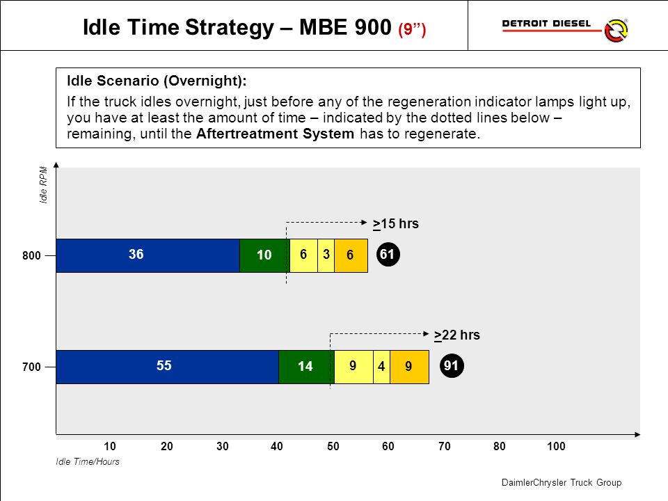 DaimlerChrysler Truck Group Idle Time Strategy – MBE 900 (9) Idle Scenario (Overnight): If the truck idles overnight, just before any of the regenerat