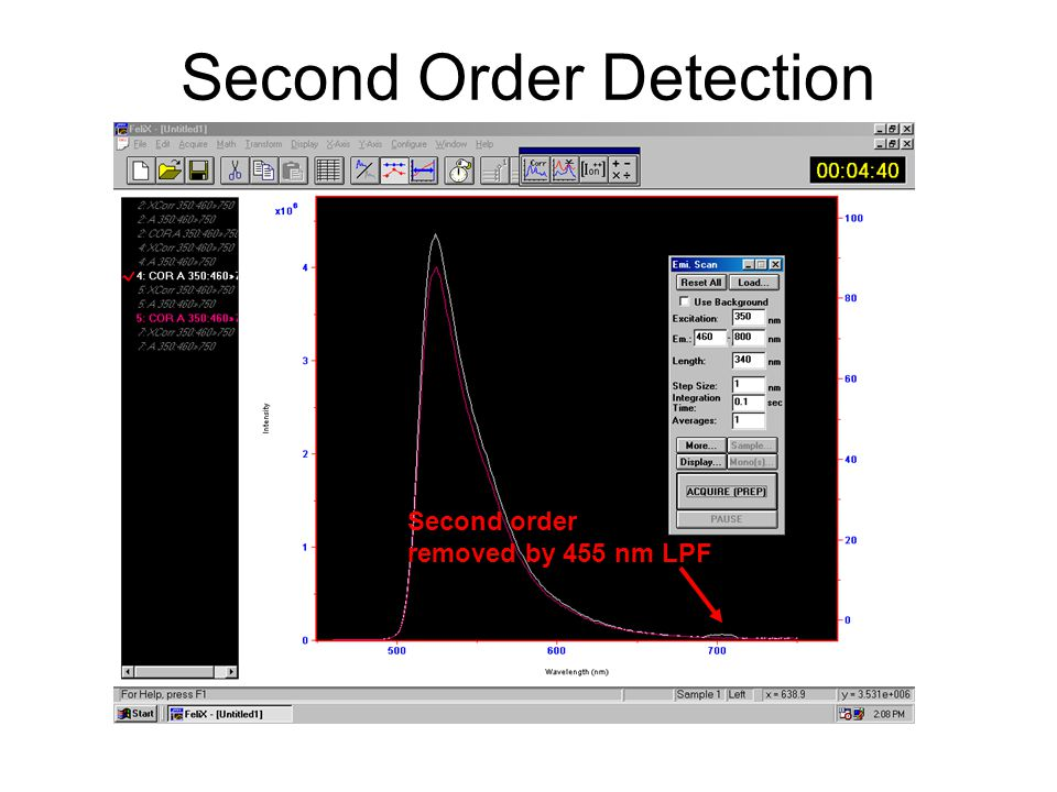 Second Order Detection Second order removed by 455 nm LPF