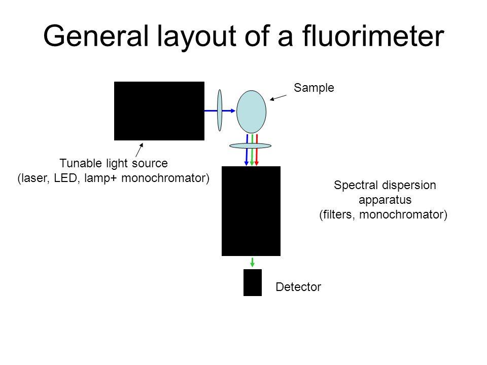 General layout of a fluorimeter Tunable light source (laser, LED, lamp+ monochromator) Sample Spectral dispersion apparatus (filters, monochromator) D