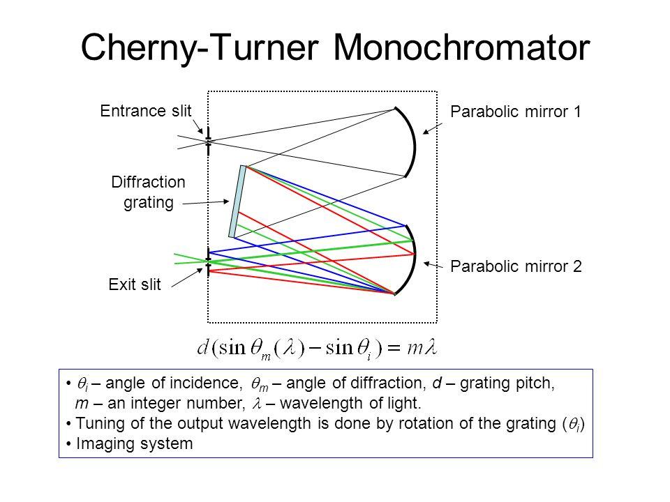 Cherny-Turner Monochromator Entrance slit Exit slit Parabolic mirror 1 Parabolic mirror 2 Diffraction grating i – angle of incidence, m – angle of dif