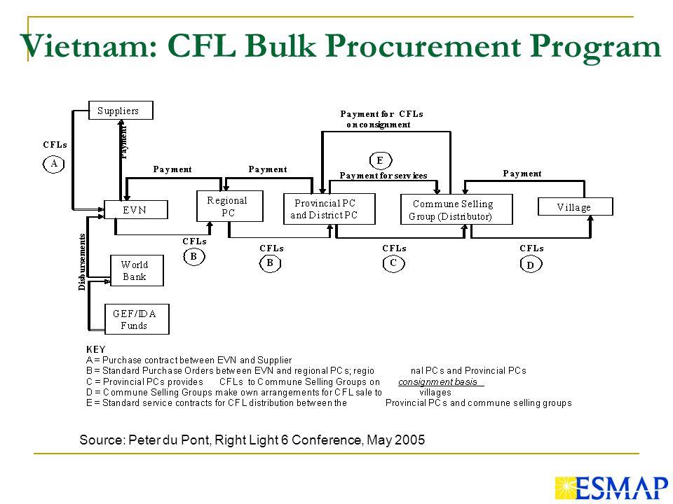 Vietnam: CFL Bulk Procurement Program Source: Peter du Pont, Right Light 6 Conference, May 2005