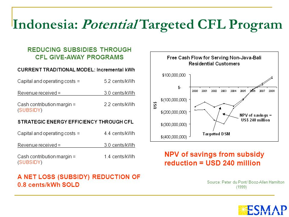 REDUCING SUBSIDIES THROUGH CFL GIVE-AWAY PROGRAMS CURRENT TRADITIONAL MODEL: Incremental kWh Capital and operating costs =5.2 cents/kWh Revenue received = 3.0 cents/kWh Cash contribution margin = 2.2 cents/kWh (SUBSIDY) STRATEGIC ENERGY EFFICIENCY THROUGH CFL Capital and operating costs =4.4 cents/kWh Revenue received = 3.0 cents/kWh Cash contribution margin = 1.4 cents/kWh (SUBSIDY) A NET LOSS (SUBSIDY) REDUCTION OF 0.8 cents/kWh SOLD Indonesia: Potential Targeted CFL Program NPV of savings from subsidy reduction = USD 240 million Source: Peter du Pont/ Booz-Allen Hamilton (1999)