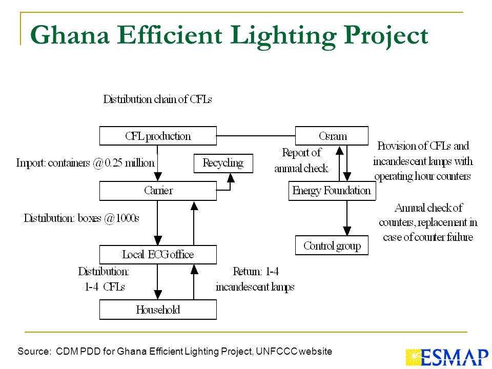 Ghana Efficient Lighting Project Source: CDM PDD for Ghana Efficient Lighting Project, UNFCCC website