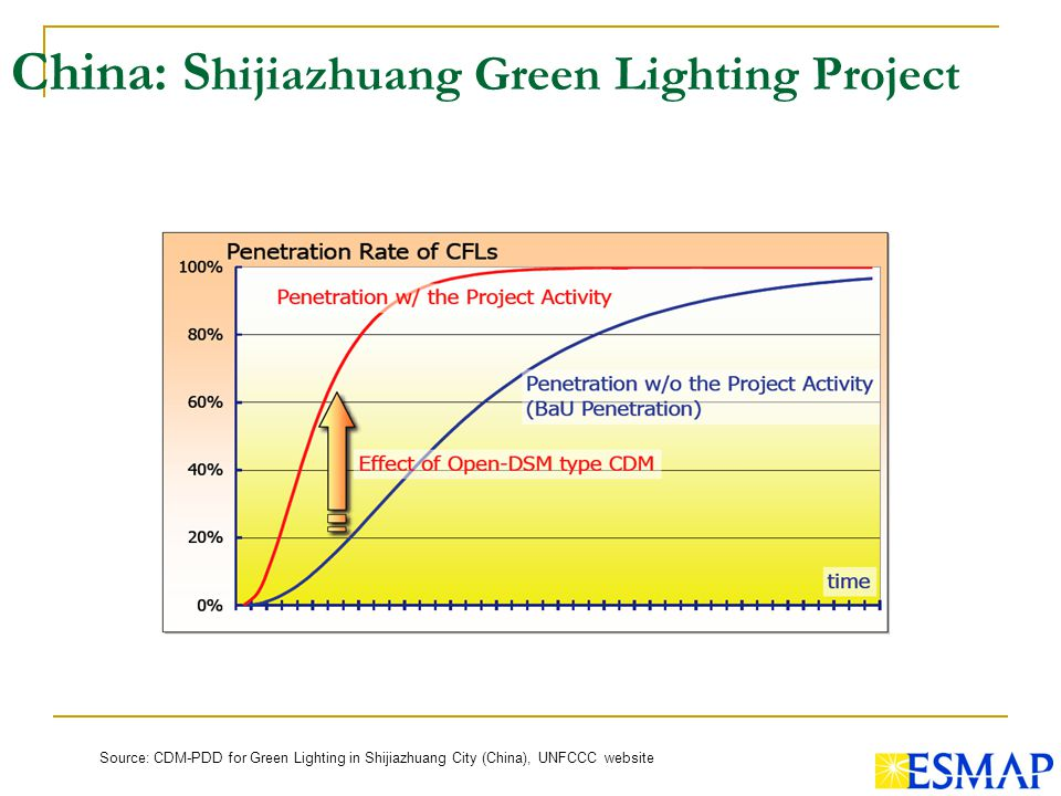 China: S hijiazhuang Green Lighting Project Source: CDM-PDD for Green Lighting in Shijiazhuang City (China), UNFCCC website